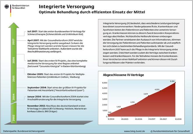 Sektorenübergreifende schmerzmedizinische Versorgung | SpringerLink