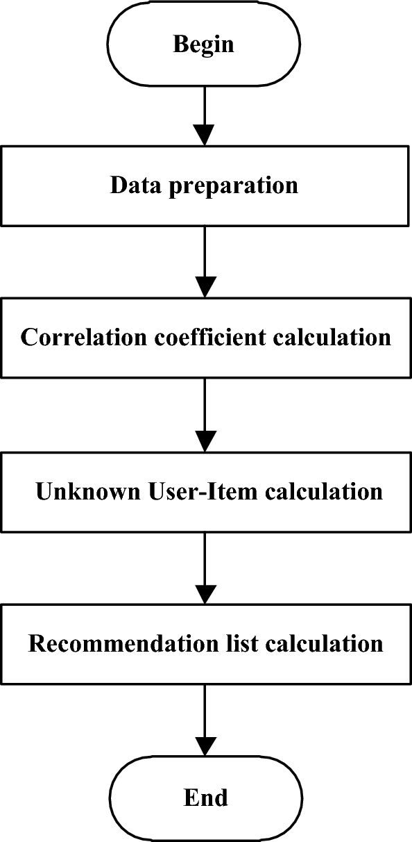 A collaborative filtering algorithm based on correlation