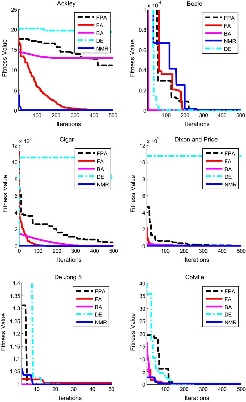 The naked mole-rat algorithm | SpringerLink