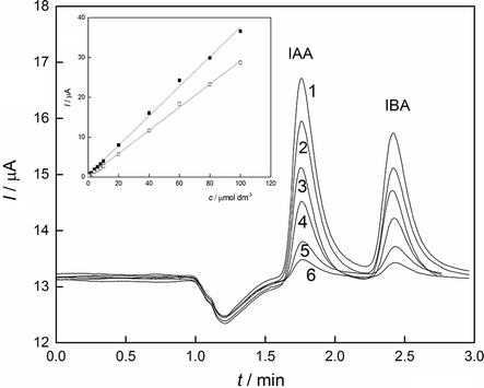 Electrochemical determination of indole-3-acetic acid and