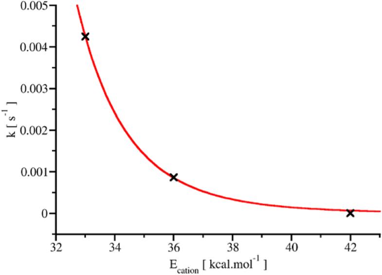 Figure SI 2