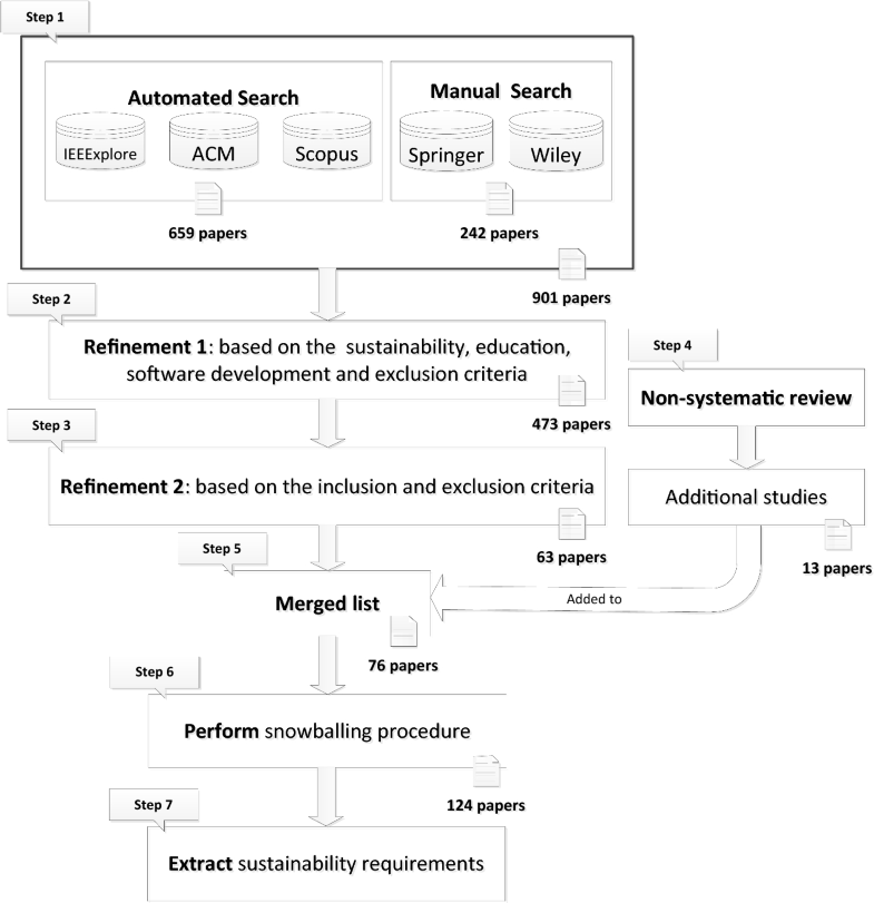 Sustainability requirements for eLearning systems: a systematic