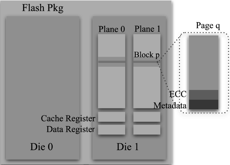 Indexing in flash storage devices: a survey on challenges, current