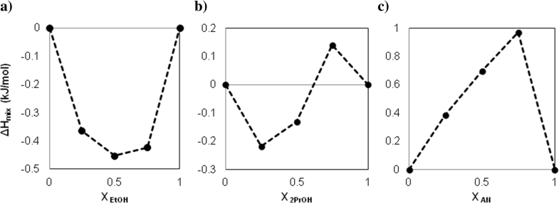 Fig. 2a–c