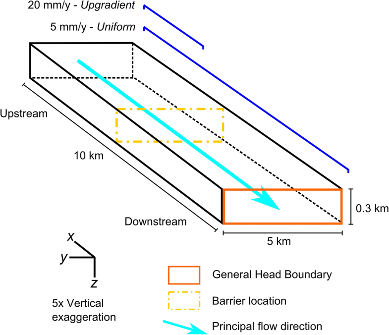 Conjoint Use Of Hydraulic Head And Groundwater Age Data To
