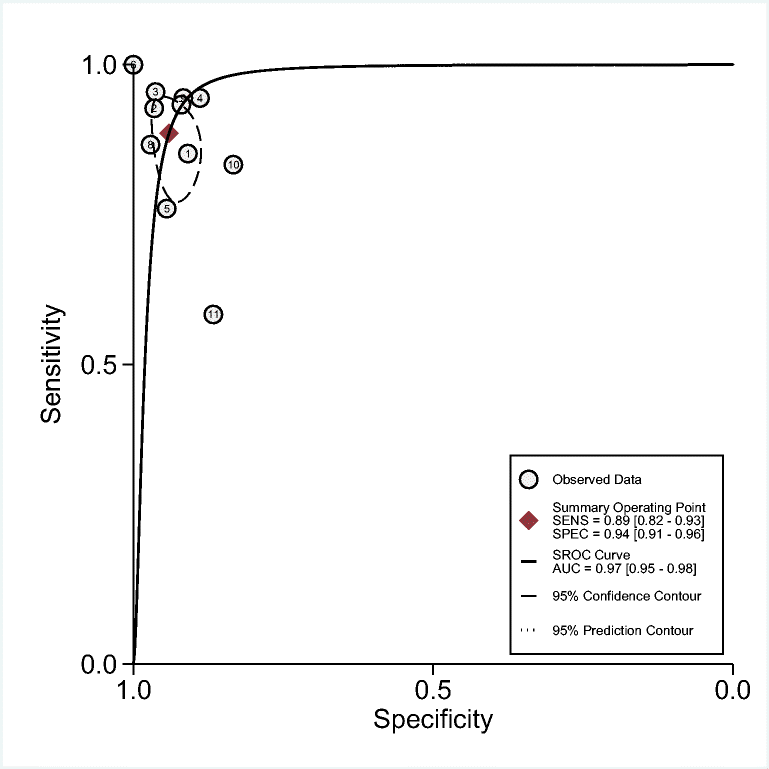 Accuracy of neutrophil CD64 expression in diagnosing