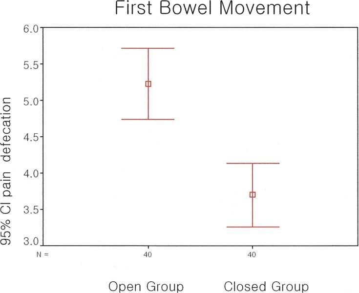 Open VS  Closed Hemorrhoidectomy | SpringerLink