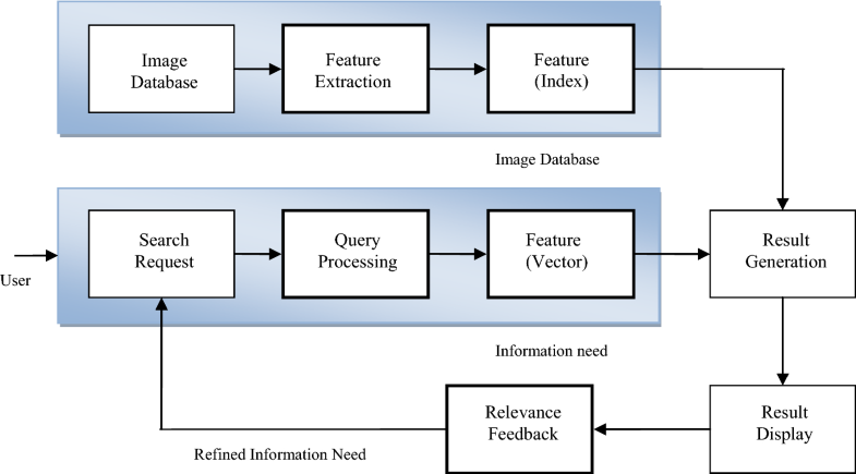 A survey of image data indexing techniques | SpringerLink
