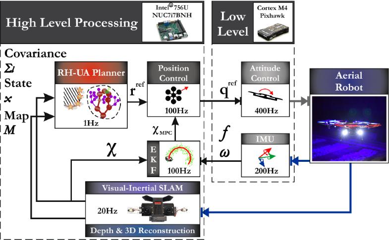 Localization uncertainty-aware autonomous exploration and