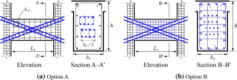 Fragility functions of different groups of diagonally reinforced