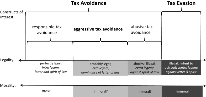 Aggressive Tax Avoidance by Managers of Multinational