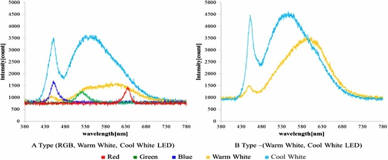 Implementation of smartphone-based color temperature and