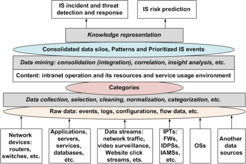 Internet of Things: information security challenges and