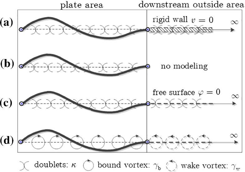 The instability of a plate fixed at both ends in an axial
