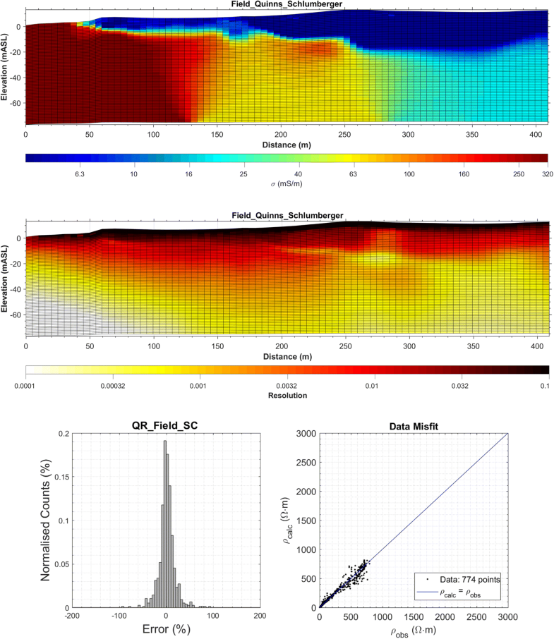Electrical Resistivity Imaging and the Saline Water