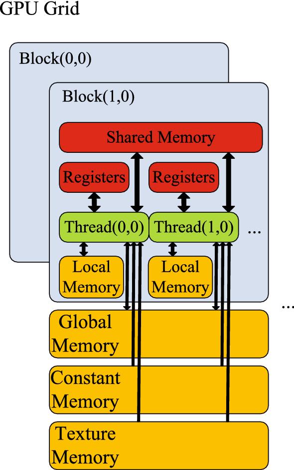 GPU Accelerated Parallel Algorithm of Sliding-Window Belief
