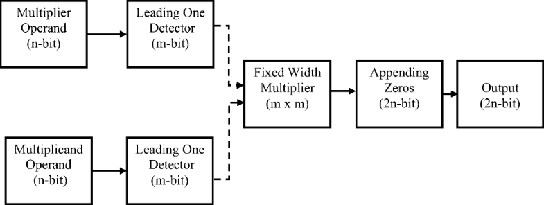 High Performance Modified Static Segment Approximate