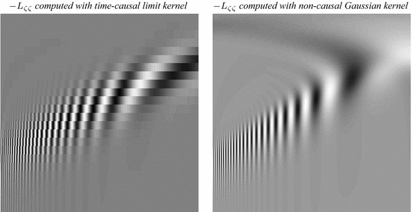 Temporal scale selection in time causal scale space springerlink