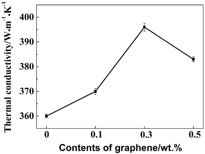 Figure34