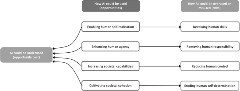 AI4People—An Ethical Framework for a Good AI Society: Opportunities, Risks, Principles, and Recommendations