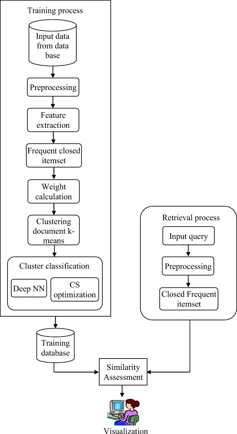 Effective Big Data Retrieval Using Deep Learning Modified