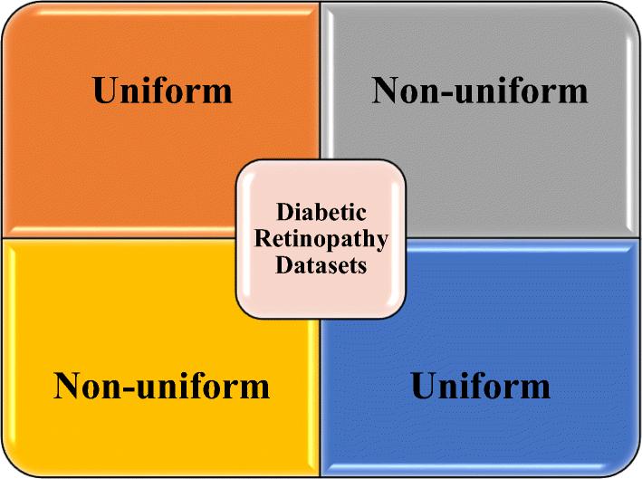 Diabetic retinopathy detection through artificial intelligent