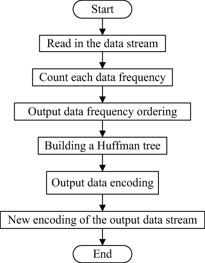 Multimedia data compression storage of sensor network based on