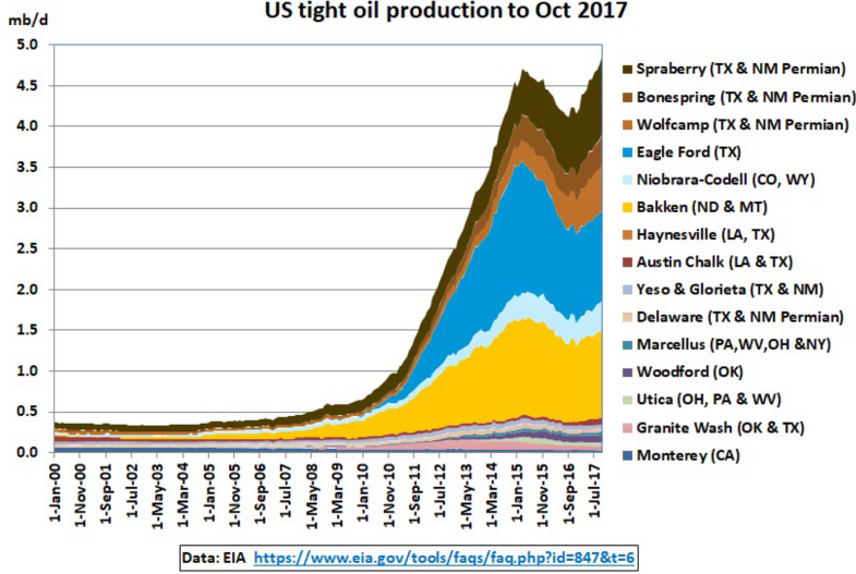 Unconventional Energy Resources: 2017 Review   SpringerLink