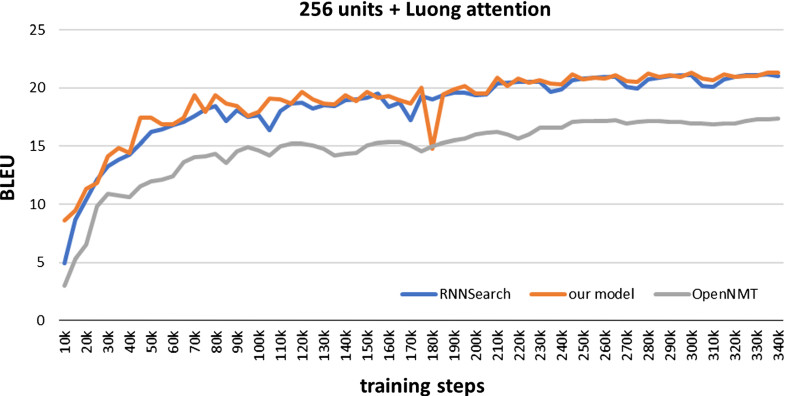 Speed Up the Training of Neural Machine Translation | SpringerLink