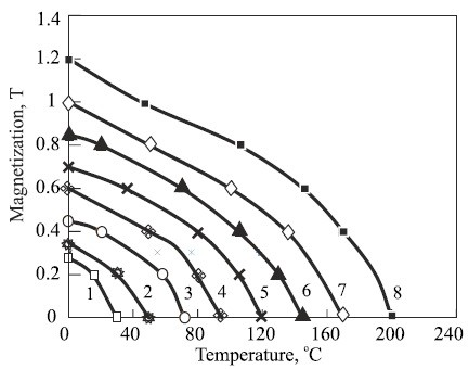 Low Coercivity Precision Thermomagnetic Materials Production