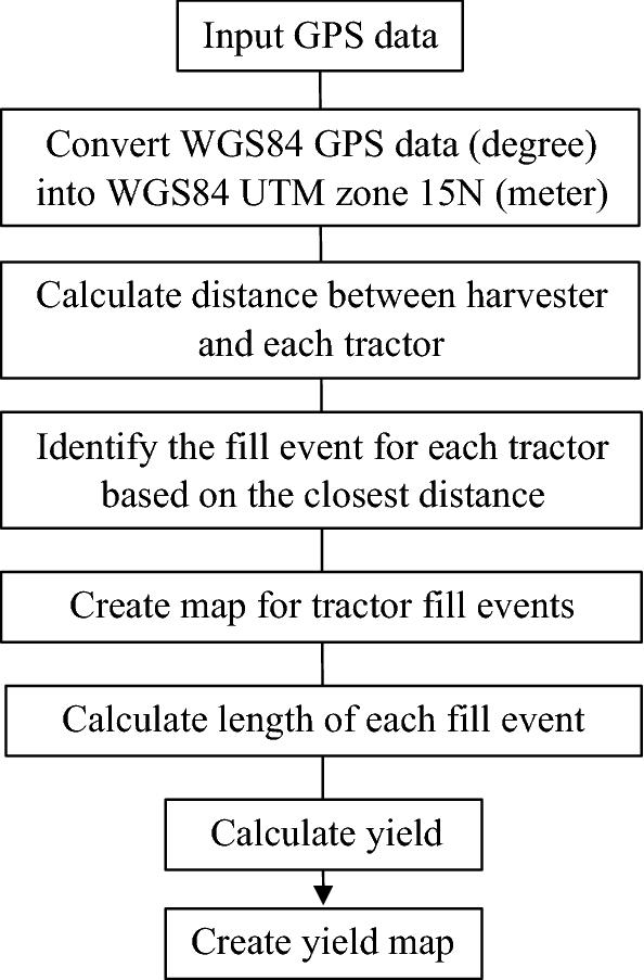 Sugarcane yield mapping based on vehicle tracking   SpringerLink