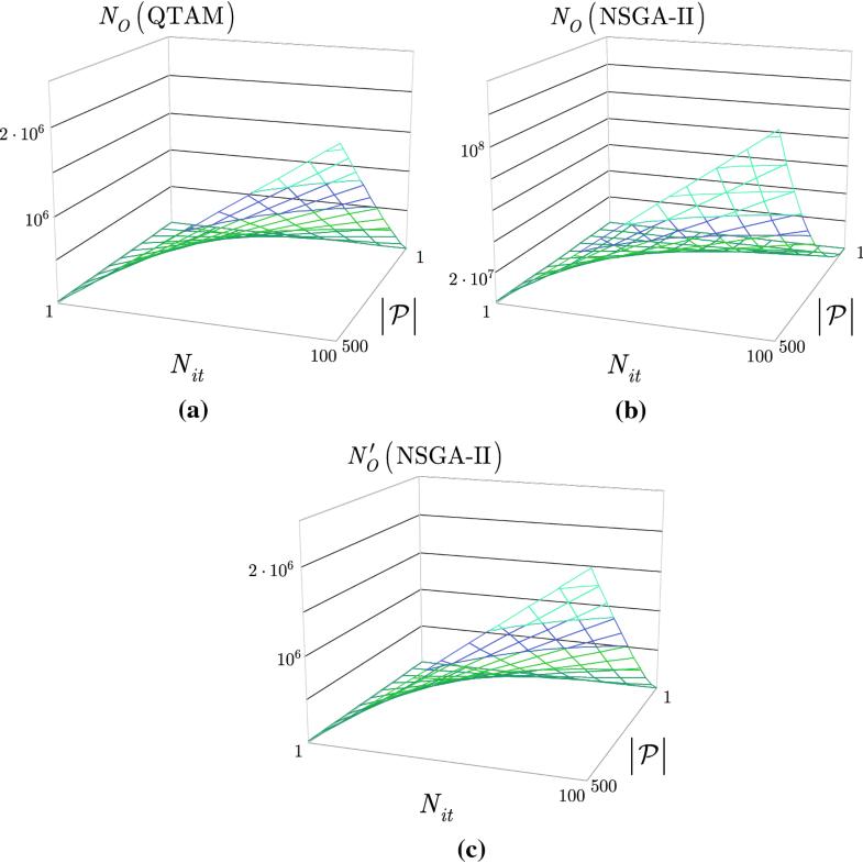 Quantum circuit design for objective function maximization
