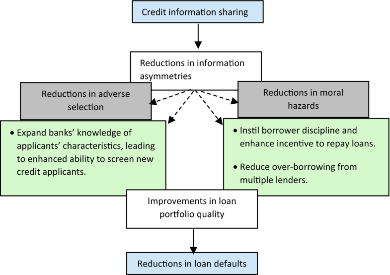 Credit information sharing and loan default in developing