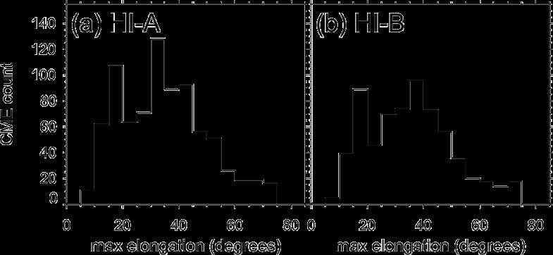 Figure5