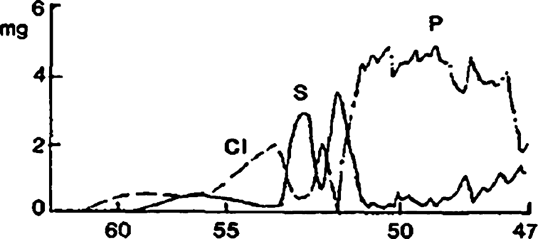 Fig.26
