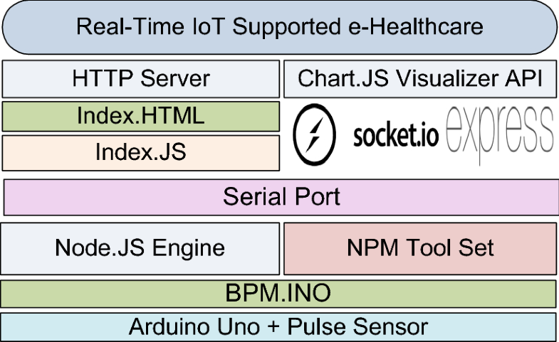 Real-time event-driven sensor data analytics at the edge