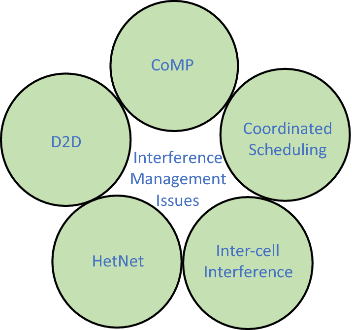 Interference management issues for the future 5G network: a