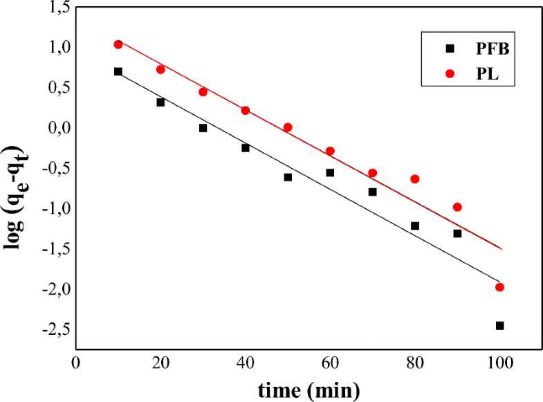 Adsorption of Methylene Blue Dye from Aqueous Solutions Using Two
