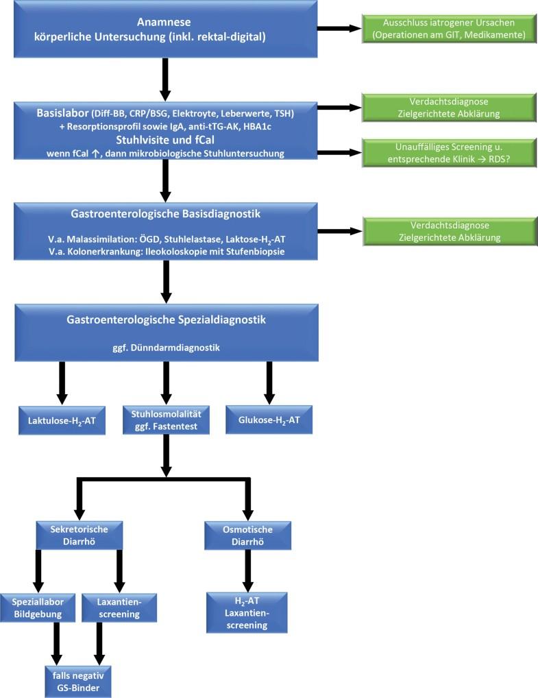 Abklärung der chronischen Diarrhö | SpringerLink