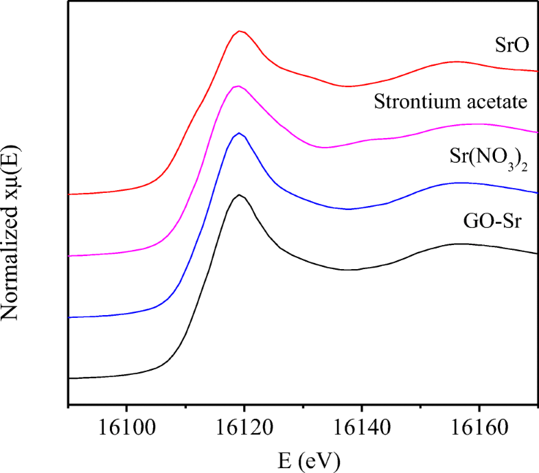 Adsorptive removal of strontium ions from aqueous solution by
