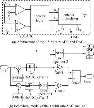 Simulink Behavioral Modeling of a 10- bit Pipelined ADC   SpringerLink