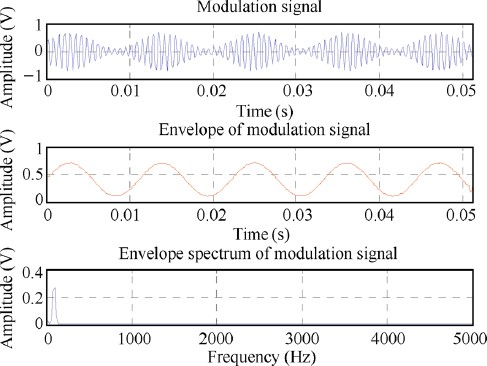 Implementation of envelope analysis on a wireless condition