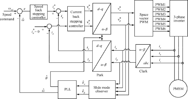 backstepping control of speed sensorless permanent magnet