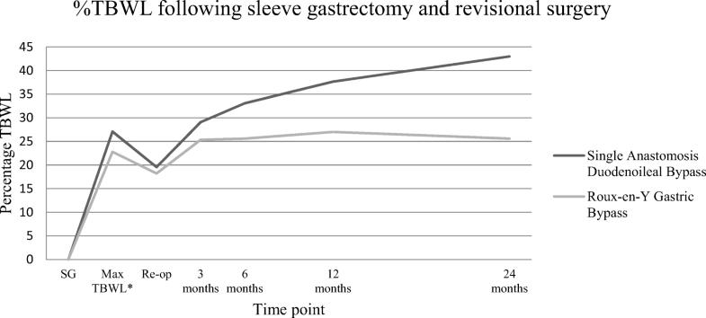 Failed Sleeve Gastrectomy Single Anastomosis Duodenoileal Bypass Or