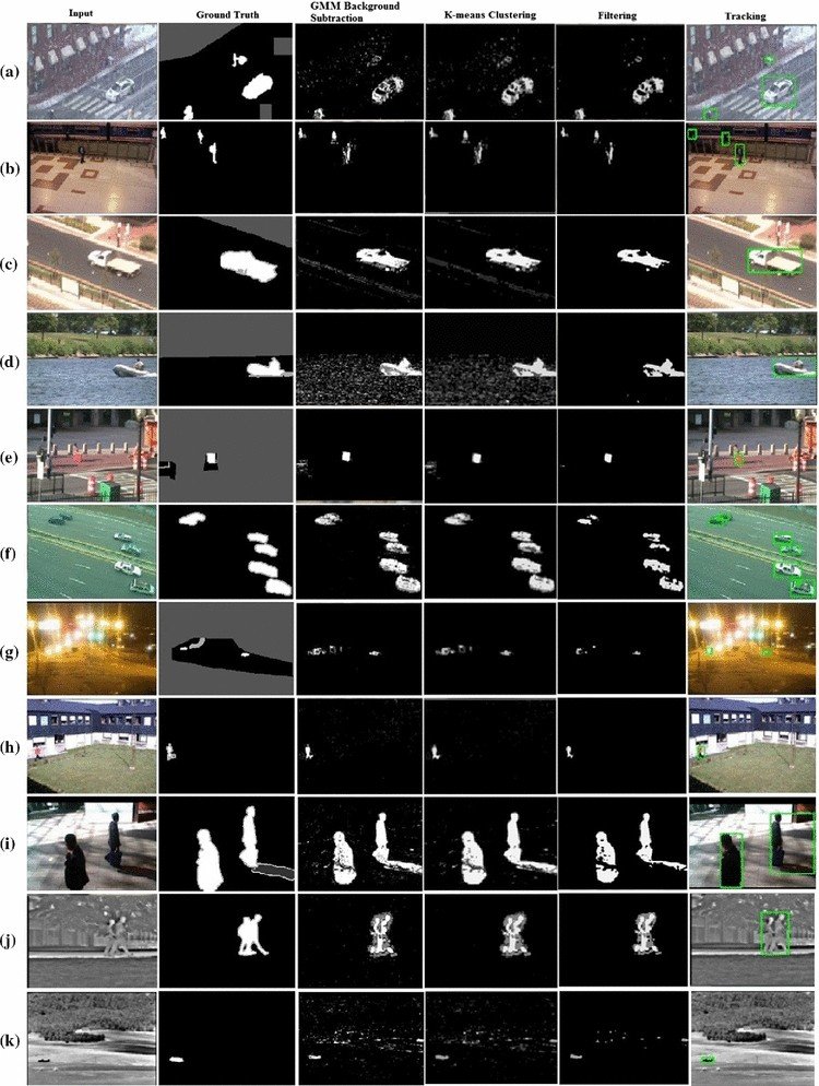 Efficient multiple moving object detection and tracking