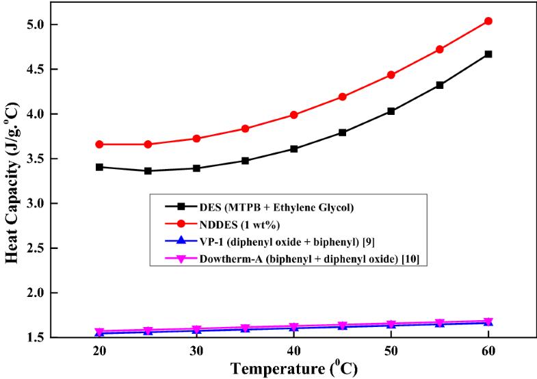 Evaluation and conceptual design of triphenylphosphonium