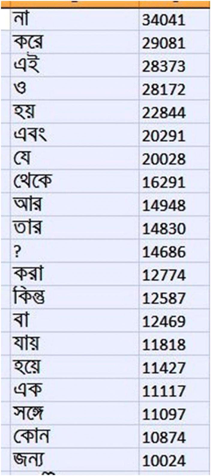Word Sense Disambiguation in Bengali language using