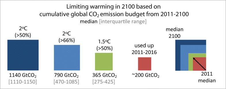Orçamentos acumulados de emissão para limitar o aquecimento a 2 ° C e 1,5 ° C