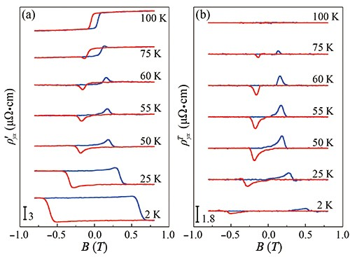 Observation of unconventional anomalous Hall effect in epitaxial