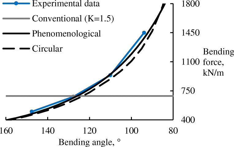 Two regression approaches for prediction of large radius air